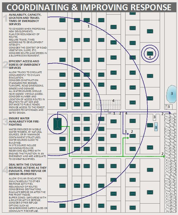 Source: Nine design features for bushfire reduction via urban planning (Australian Journal of Emergency Management 2014)